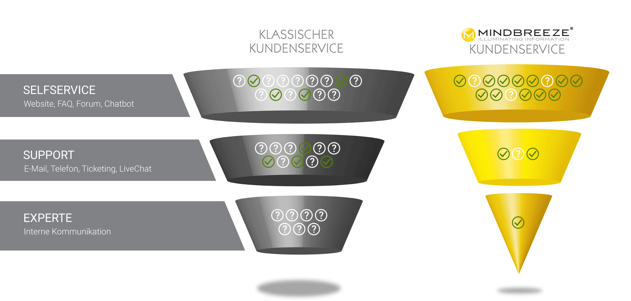 customerfunnel_mindbreeze_de.jpg