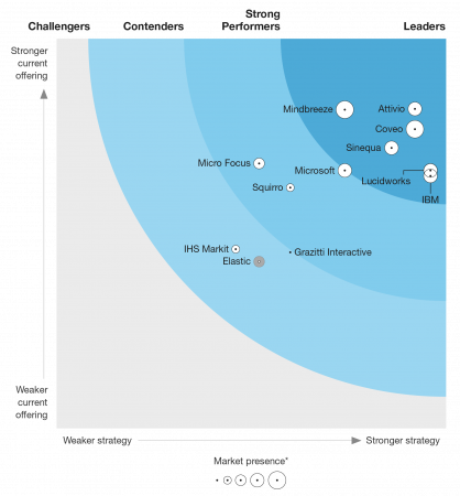 The Forrester Wave™: Cognitive Search, Q2 2019