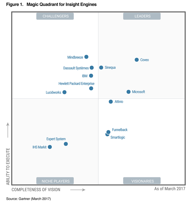 Gartner Magic Quadrant for Insight Engines 2017 Mindbreeze Highest Challenger