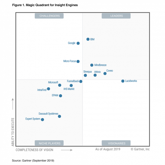 Gartner's Magic Quadrant for Insight Engines 2019