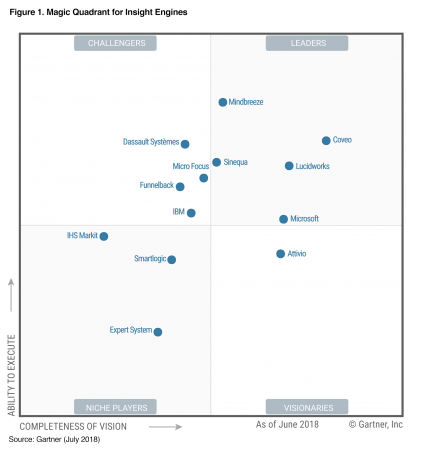 Gartner Magic Quadrant for Insight Engines 2018 Mindbreeze Leader with Highest Ability to Execute